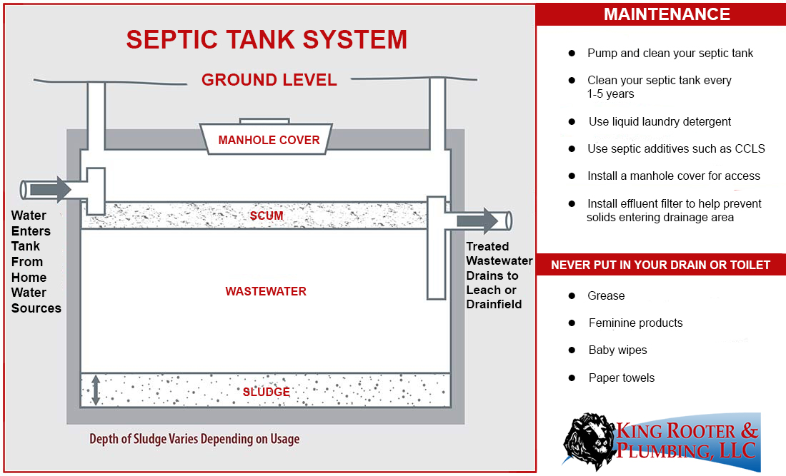 septic system denver