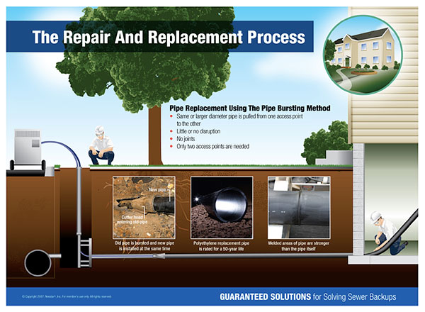 trenchless sewer denver co