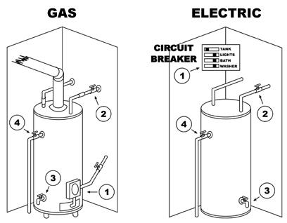 emergency water heater denver